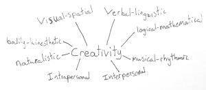 Creative nesting