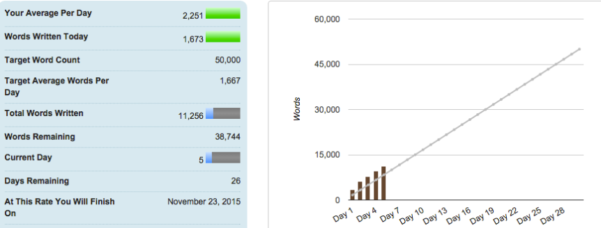 NaNo Day 5 Word Count